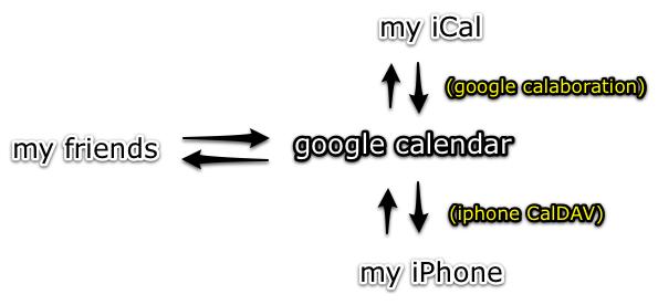 gcal ical iphone
